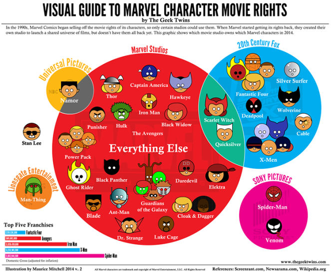 A Visual Guide to Marvel Character Movie Rights - Infographic by The Geek Twins